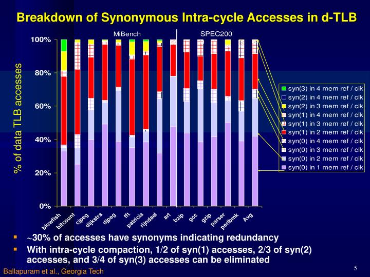 Breakdown of Synonymous Intra-cycle Accesses in d-TLB