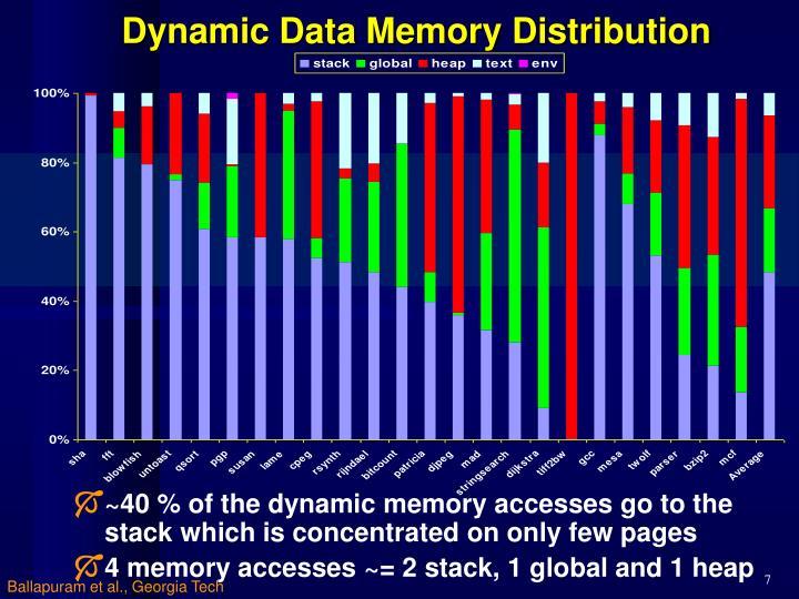 Dynamic Data Memory Distribution