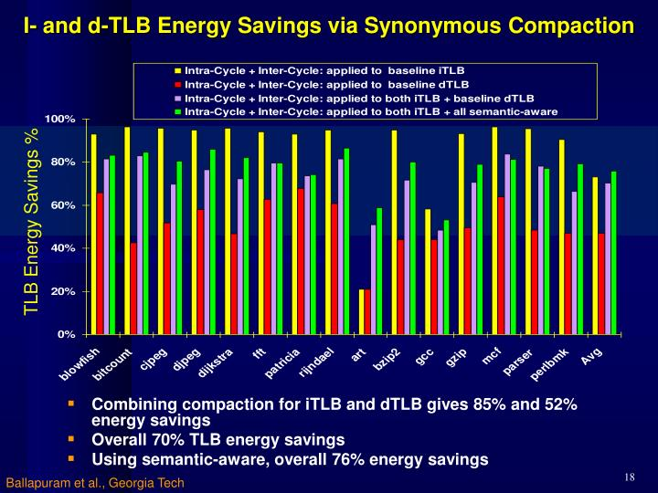 I- and d-TLB Energy Savings via Synonymous Compaction