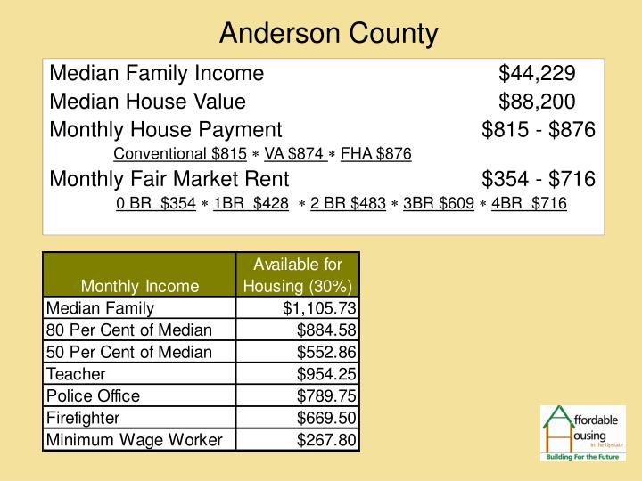 Median Family Income      				$44,229