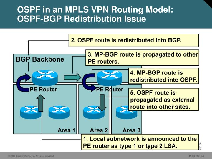 OSPF in an MPLS VPN Routing Model:
