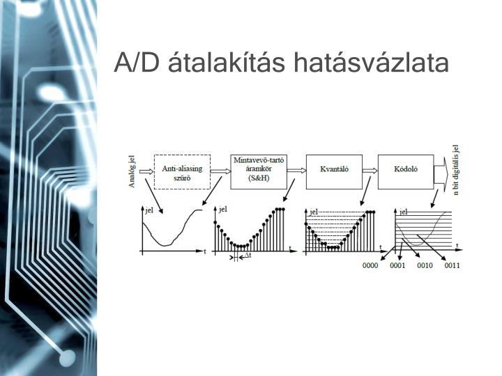 A/D átalakítás hatásvázlata