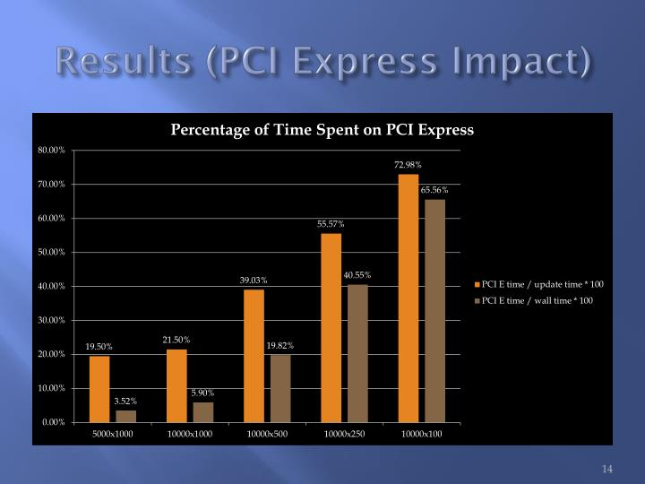 Results (PCI Express Impact)