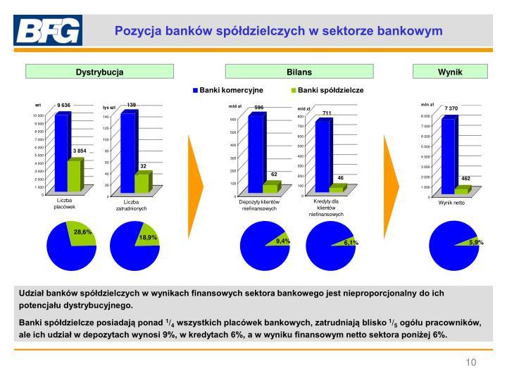 Pozycja banków spółdzielczych w sektorze bankowym