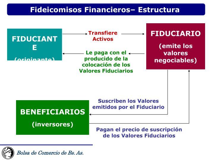 Fideicomisos Financieros– Estructura