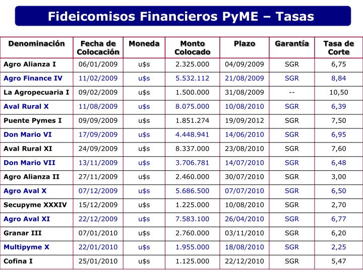 Fideicomisos Financieros PyME – Tasas