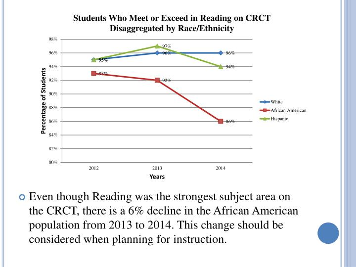 Even though Reading was the strongest subject area on the CRCT, there is a 6% decline in the African American population from 2013 to 2014. This change should be considered when planning for instruction.