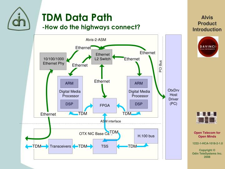 TDM Data Path