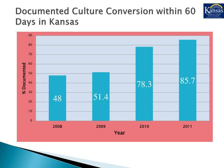 Documented Culture Conversion within 60 Days in Kansas