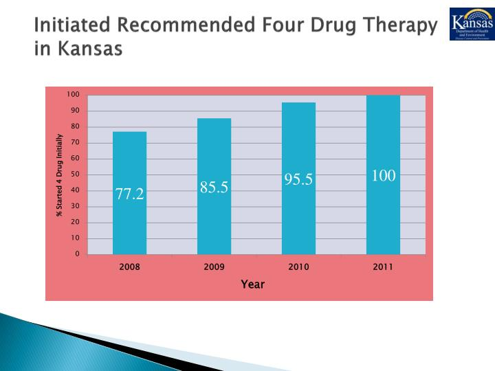 Initiated Recommended Four Drug Therapy in Kansas