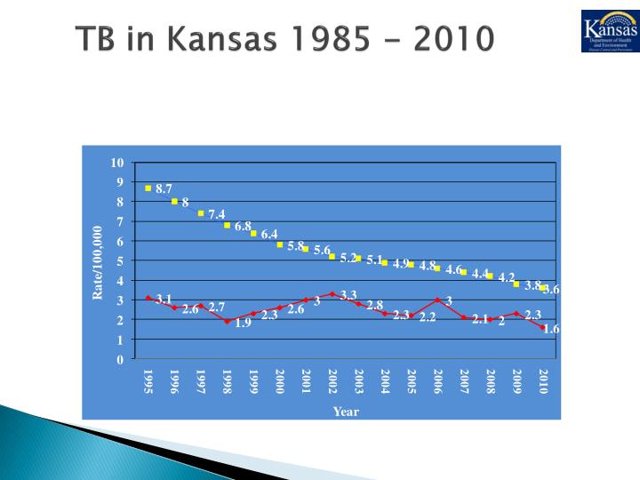 TB in Kansas 1985 - 2010