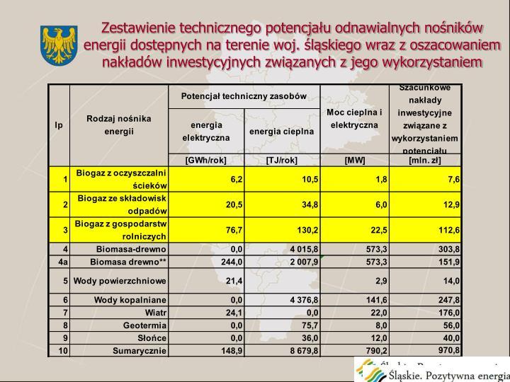 Zestawienie technicznego potencjału odnawialnych nośników energii dostępnych na terenie woj. śląskiego wraz z oszacowaniem nakładów inwestycyjnych związanych z jego wykorzystaniem