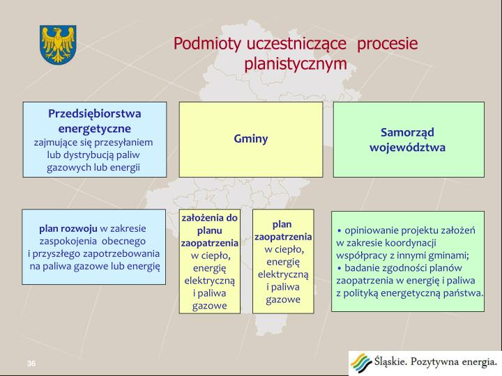 Podmioty uczestniczące  procesie planistycznym