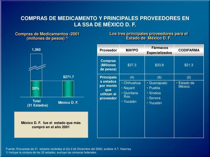 COMPRAS DE MEDICAMENTO Y PRINCIPALES PROVEEDORES EN LA SSA DE MÉXICO D. F.
