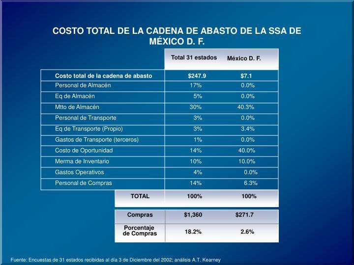 COSTO TOTAL DE LA CADENA DE ABASTO DE LA SSA DE