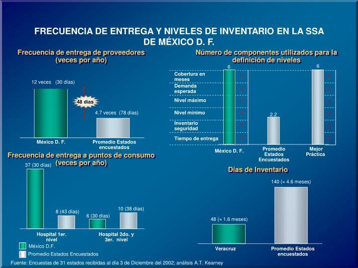 FRECUENCIA DE ENTREGA Y NIVELES DE INVENTARIO EN LA SSA DE MÉXICO D. F.