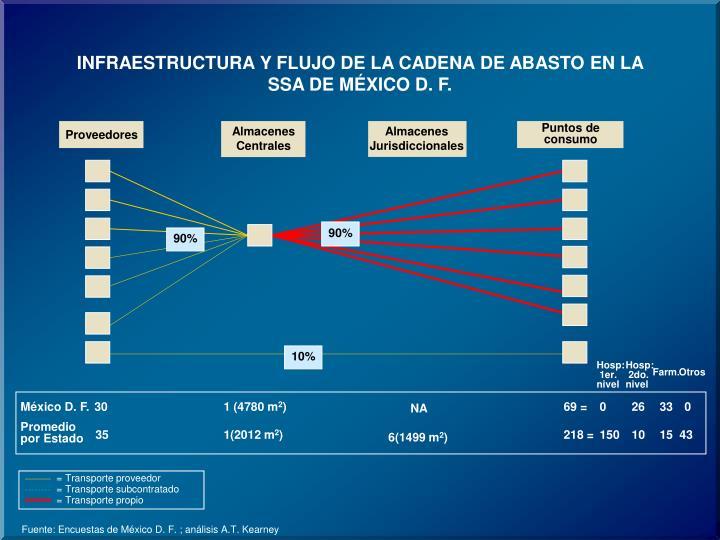 INFRAESTRUCTURA Y FLUJO DE LA CADENA DE ABASTO EN LA SSA DE MÉXICO D. F.