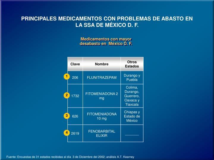 PRINCIPALES MEDICAMENTOS CON PROBLEMAS DE ABASTO EN LA SSA DE MÉXICO D. F.