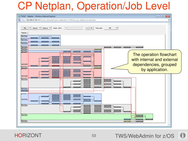 CP Netplan, Operation/Job Level