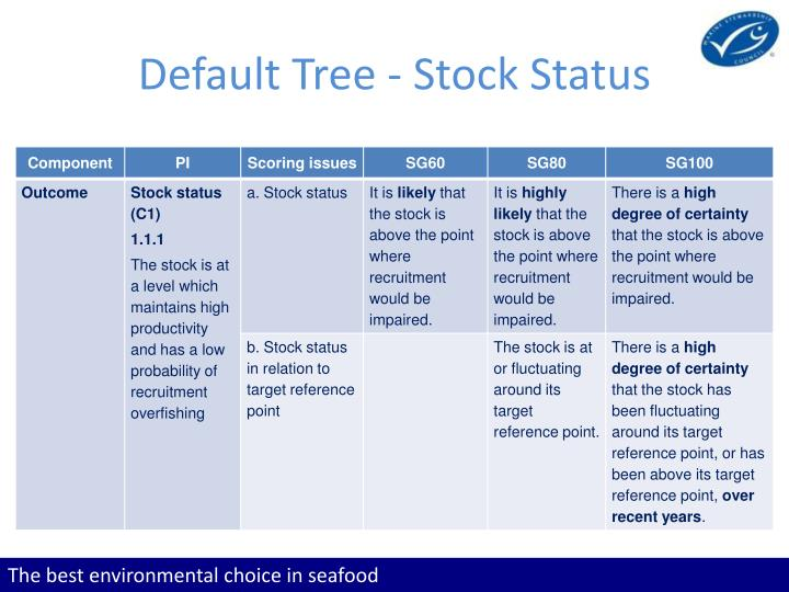 Default Tree - Stock Status