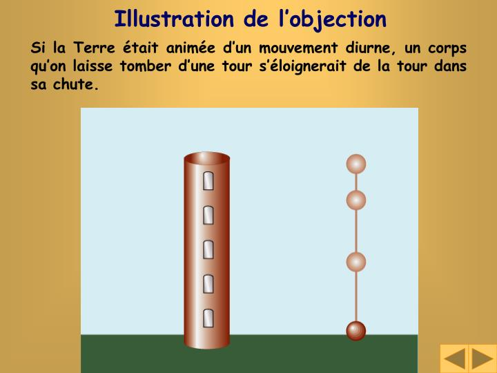 Illustration de l'objection