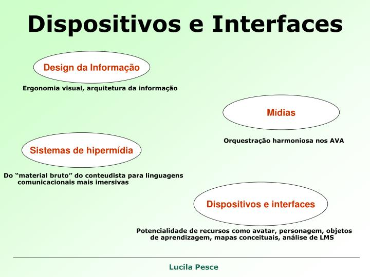 Dispositivos e Interfaces