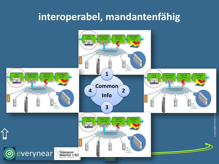 interoperabel