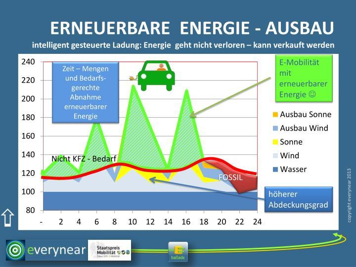 ERNEUERBARE  ENERGIE - AUSBAU