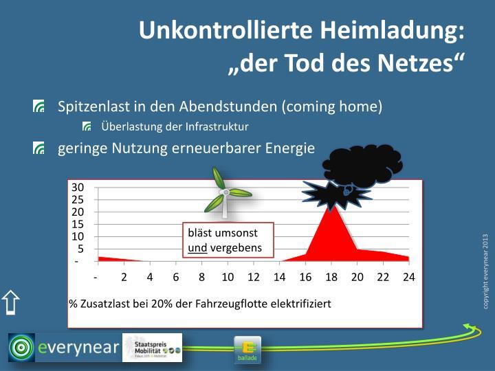Unkontrollierte Heimladung: