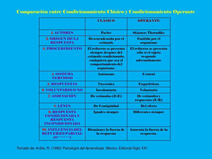 Comparación entre Condicionamiento Clásico y Condicionamiento Operante