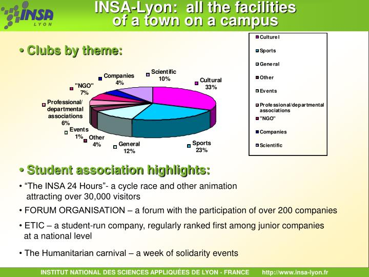 INSA-Lyon:  all the facilities