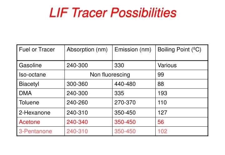 LIF Tracer Possibilities