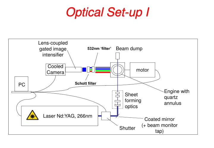 Optical Set-up I