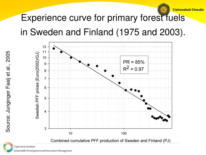 Experience curve for primary forest fuels in Sweden and Finland (1975 and 2003).
