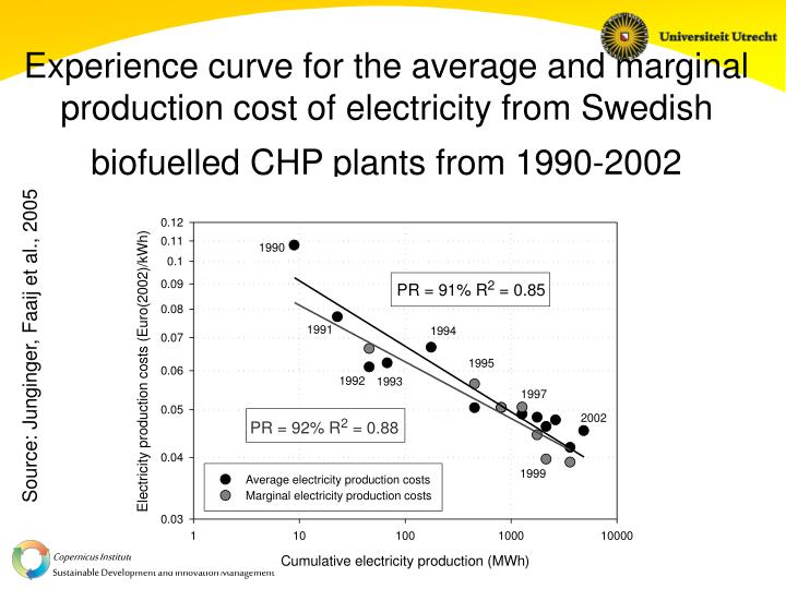 Experience curve for the average and marginal production cost of electricity from Swedish biofuelled CHP plants from 1990-2002