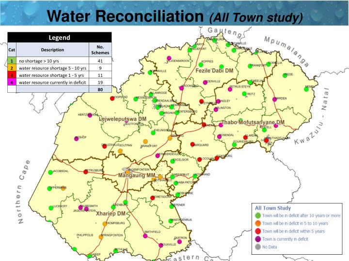 Water Reconciliation