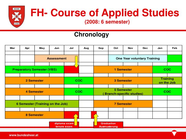 FH- Course of Applied Studies