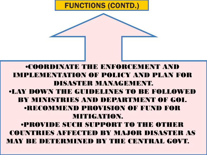 FUNCTIONS (CONTD.)