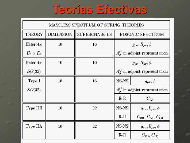 Teorías Efectivas
