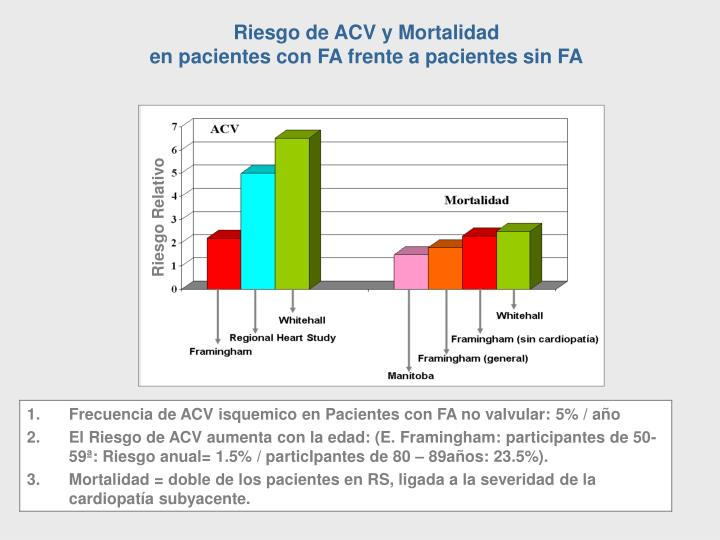 Riesgo de ACV y Mortalidad