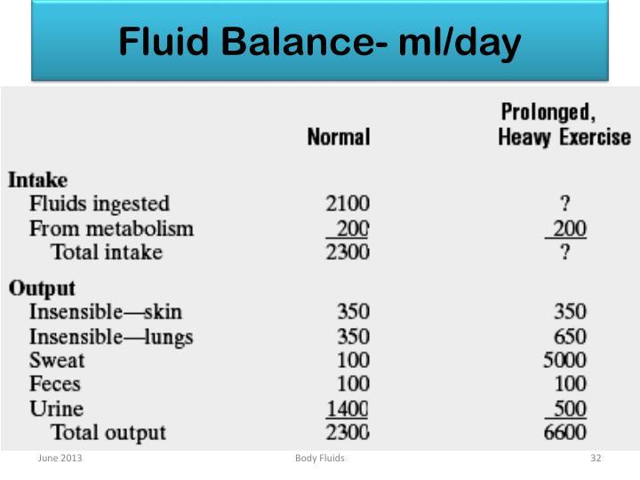 Fluid Balance- ml/day