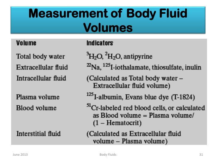 Measurement of Body Fluid Volumes