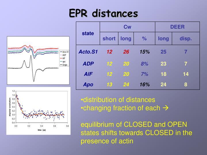 EPR distances