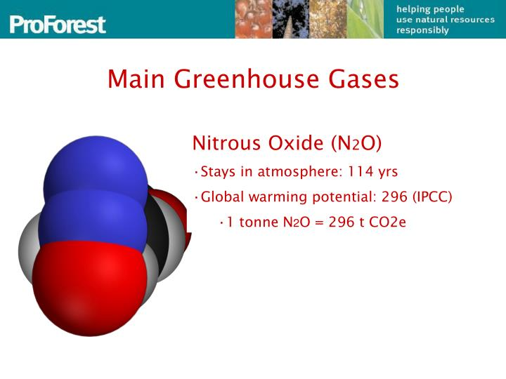 Main greenhouse gases