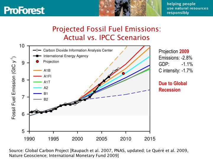 Projected Fossil Fuel Emissions: