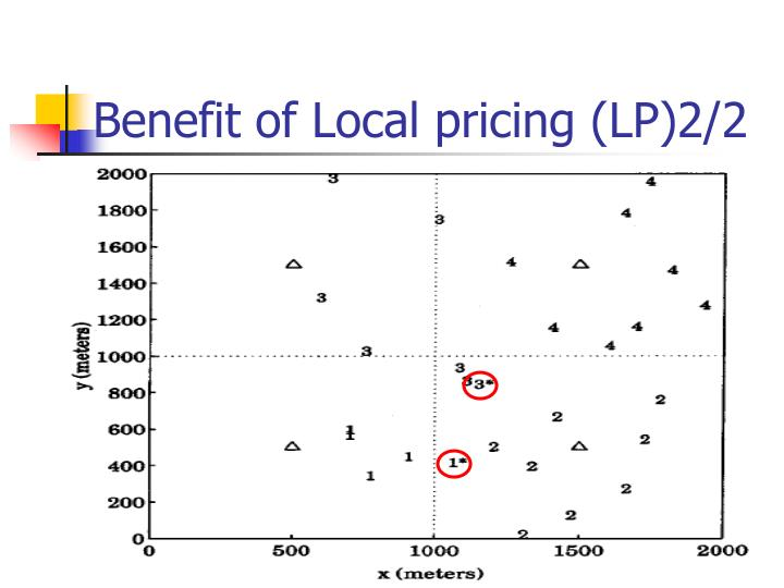 Benefit of Local pricing (LP)2/2