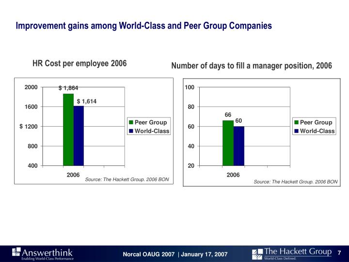 Improvement gains among World-Class and Peer Group Companies