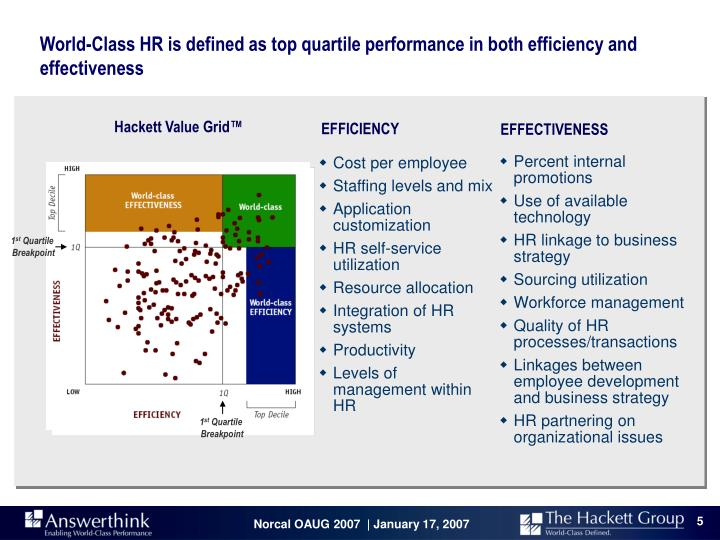 World-Class HR is defined as top quartile performance in both efficiency and effectiveness