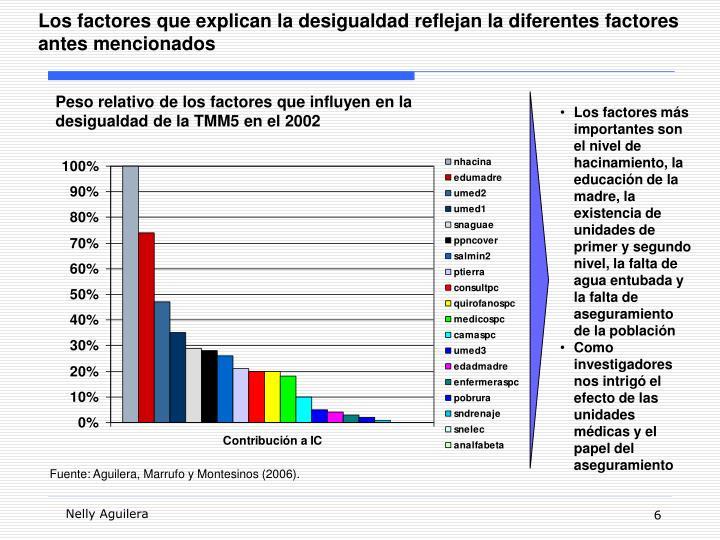 Los factores que explican la desigualdad reflejan la diferentes factores antes mencionados