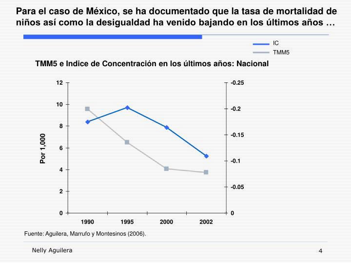 Para el caso de México, se ha documentado que la tasa de mortalidad de niños así como la desigualdad ha venido bajando en los últimos años …